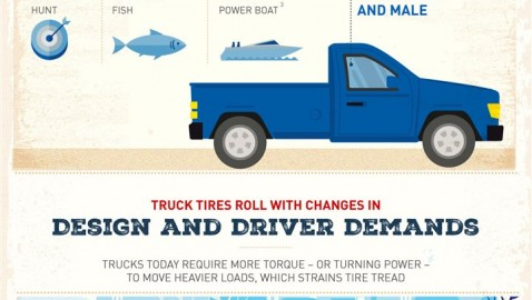 The pickup truck – an enduring American tradition [Infographic]