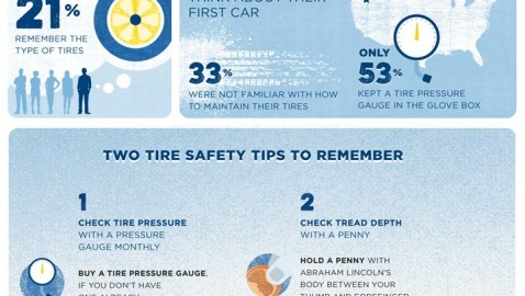 #FirstCarMoment: Freedom and Responsibility [Infographic]