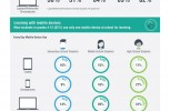Learning on the go: See how students use mobile devices in and out of the classroom [Infographic]